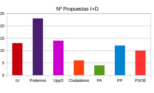 Número de propuestas en materia de I+D en los programas electorales.