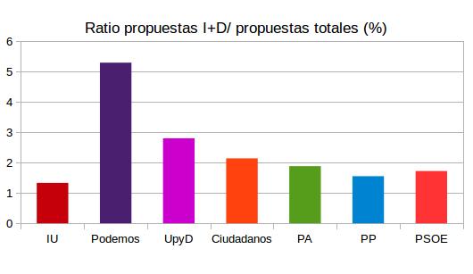 Ratio entre el número de propuestas dedicadas a I+D en los programas electorales y número de propuestas totales.
