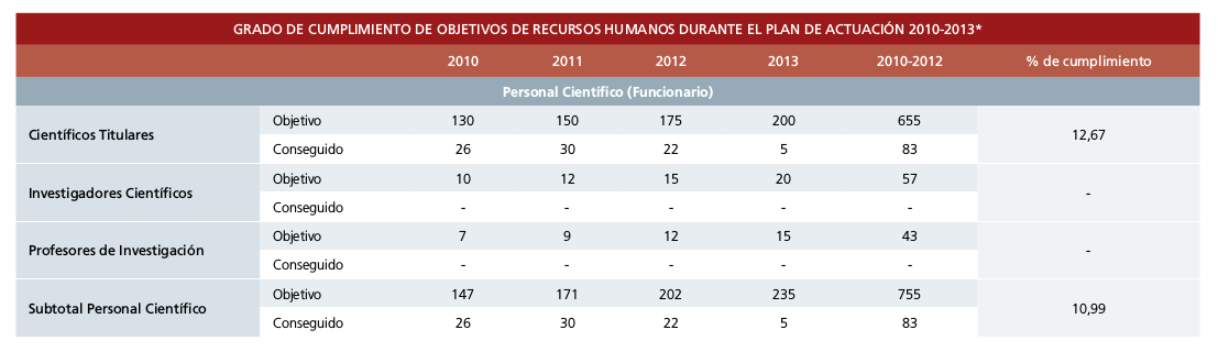 Tasa de éxito en la incorporación de científicos al CSIC. Años 2010-2013.