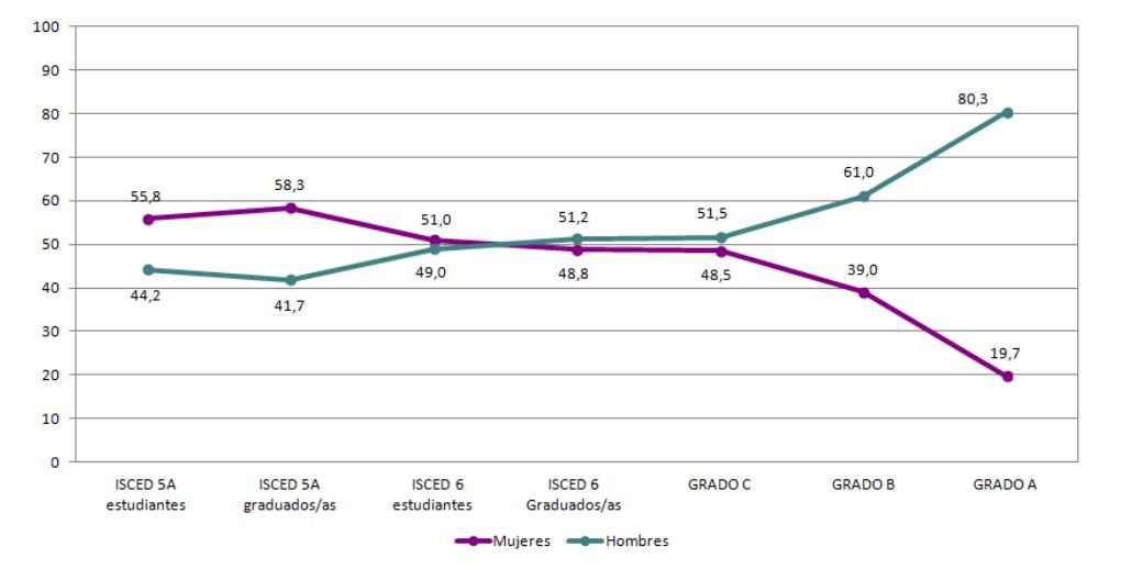 Figura 1. Proporción de mujeres y hombres en la carrera investigadora en las universidades públicas (2011-2012).