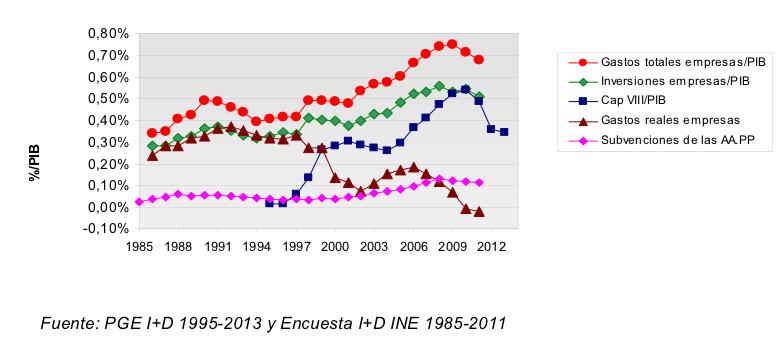 Gasto en I+D+i de las empresas españolas. Datos CCOO 2013.