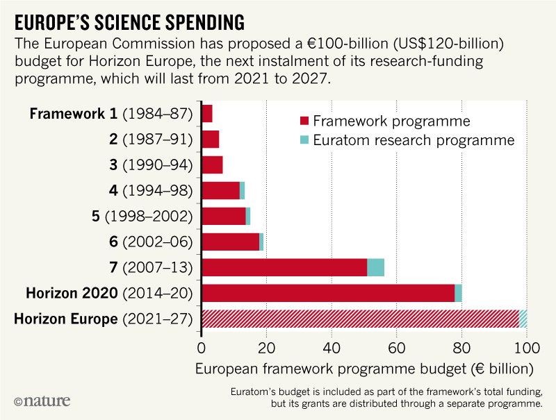 europes science spending